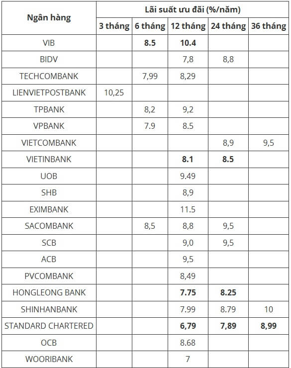 Bảng tổng hợp lãi suất cho vay mua nhà tháng 11/2019 tại một số ngân hàng